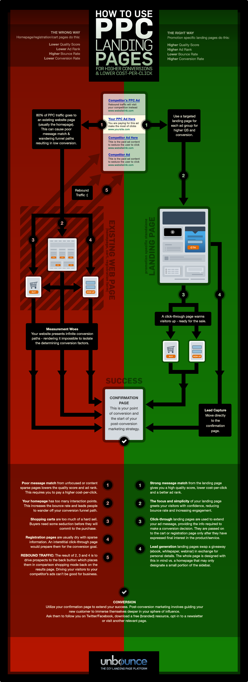 PPC Adwords Landing Page Infographic