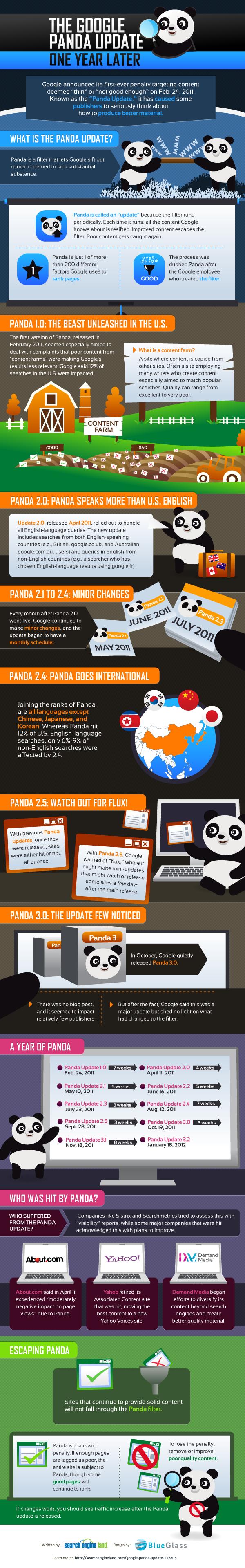 Google Panda Algorith Update