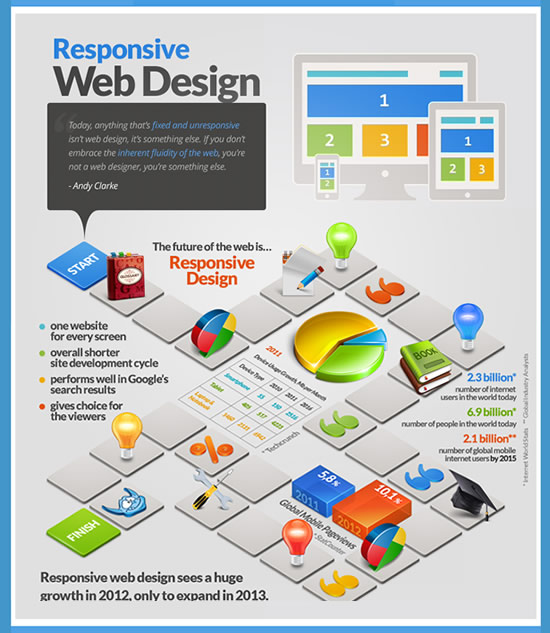 responsive website design inforgraphic