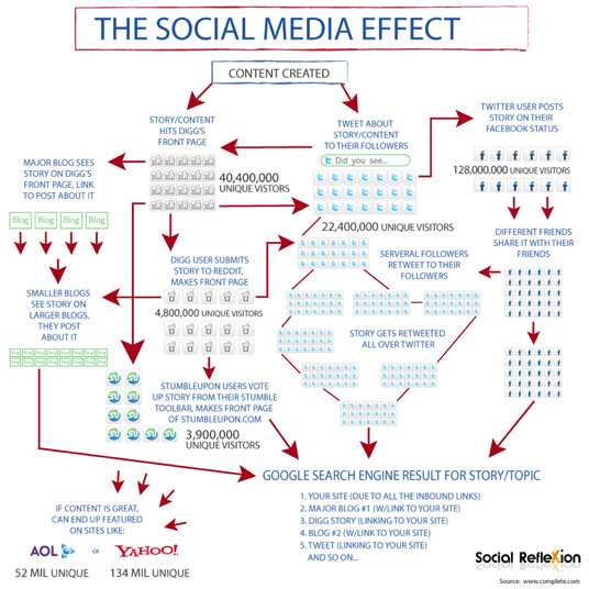 effects of social media on business