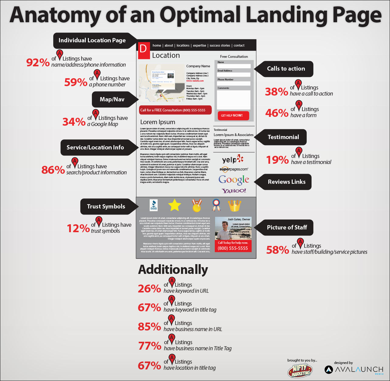 optimial landing page