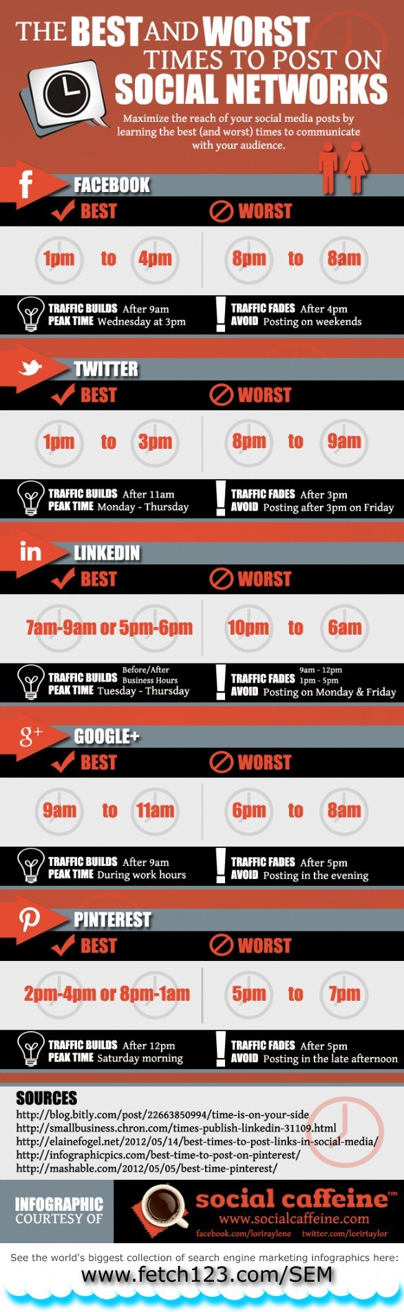 best time post social media sites